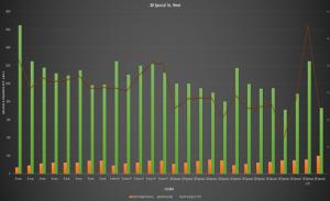 9mm luger vs 38 special comparison bar chart