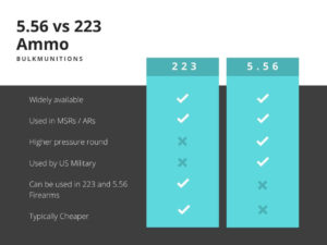556 vs 223 Ammo Comparison Chart