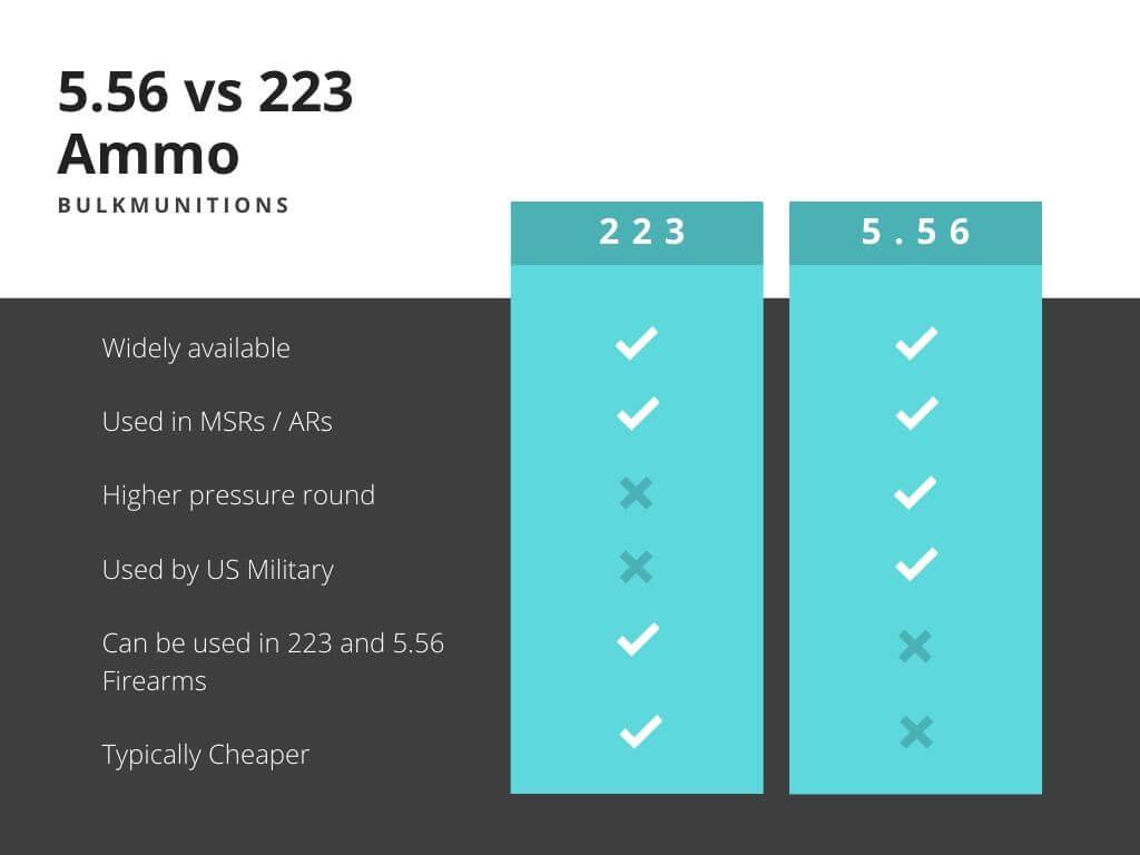 556 vs 223 Ammo Comparison Chart